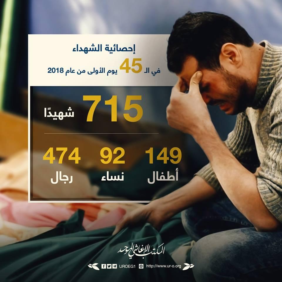 La Ghouta Est de Damas, depuis le début de l'année c'est : 715 victimes, parmi elles 92 enfants et 149 femmes