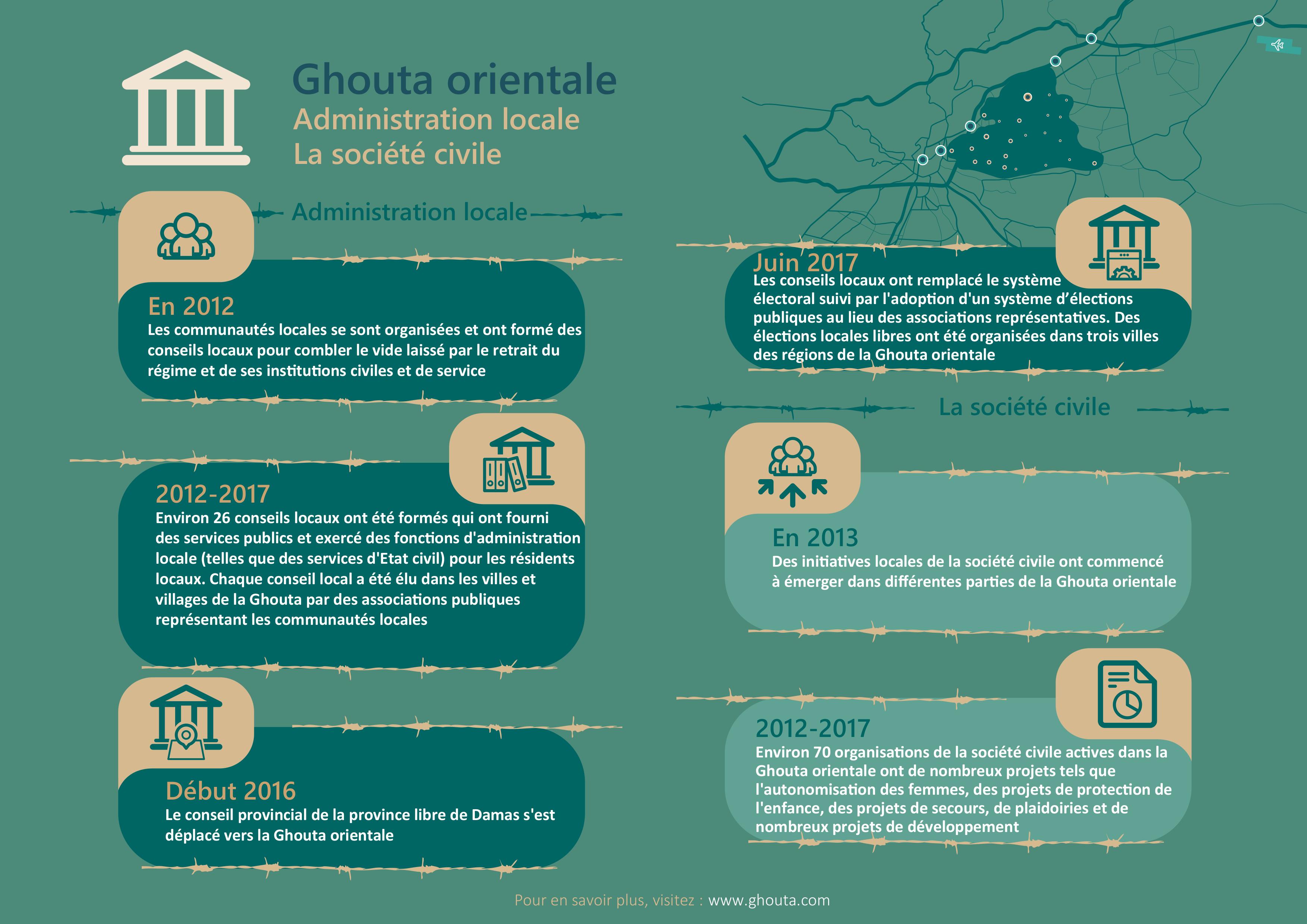 L'administration locale de la Ghouta en quelques mots