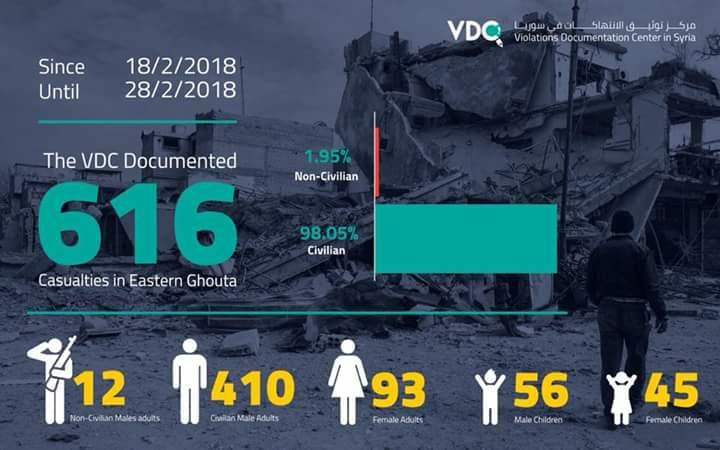 Le bilan de 10 jours de bombardement à la Ghouta orientale