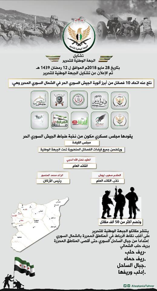 Formation du Front de Libération National en Syrie